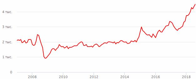 Акции Лукойл стоимость